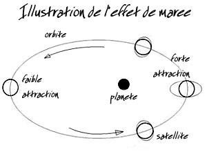 illustration de l'effet de maree