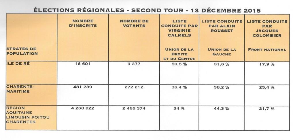 Elections régionales - 2ème tour - 13 décembre 2015
