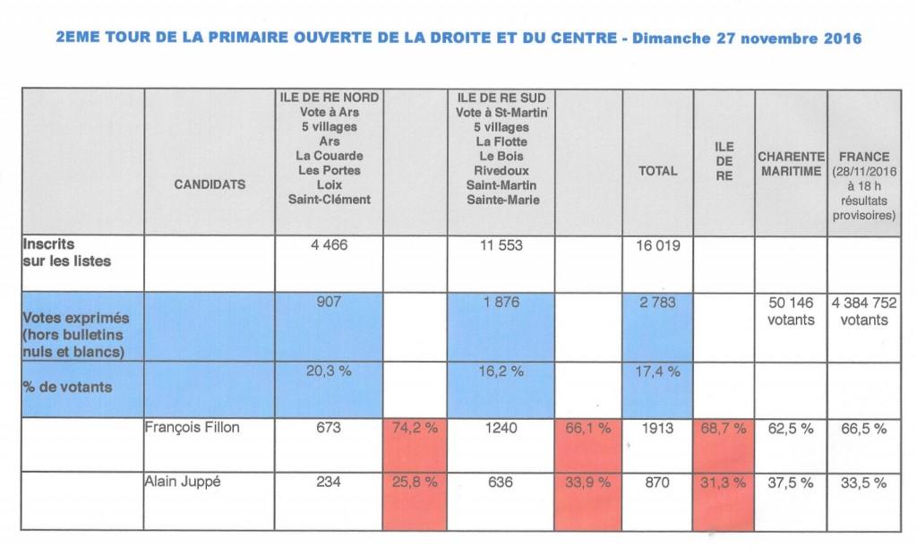 2ème tour de la primaire de la droite et du centre - 27 novembre 2016