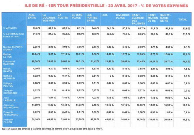 Ile de Ré - % exprimés Présidentielle - 1er tour - 23 avril 2017