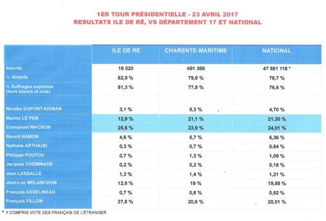 Ile de Ré - Comparaison Présidentielle - 1er tour - 23 avril 2017