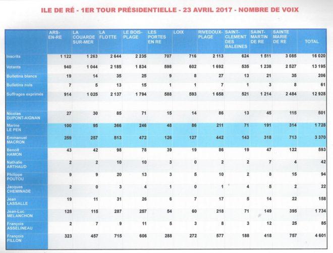 Ile de Ré - Nombre de voix Présidentielle - 1er tour - 23 avril 2017