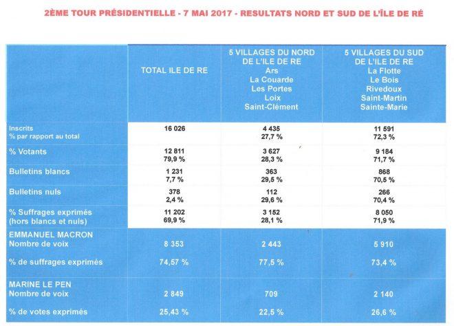 Présidentielle 2017 - Résultats Ile de Ré