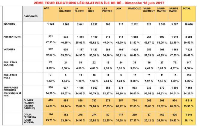 2ème tour des législatives - 18 juin 2017