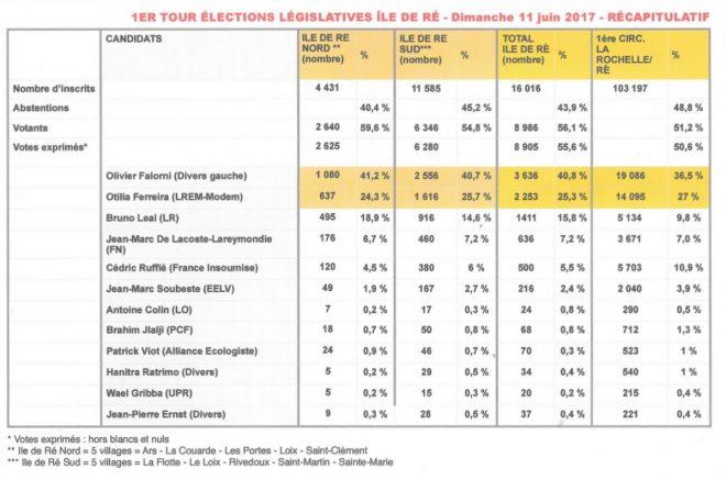 Ile de Ré - 1er tour Législatives - 11 juin 2017