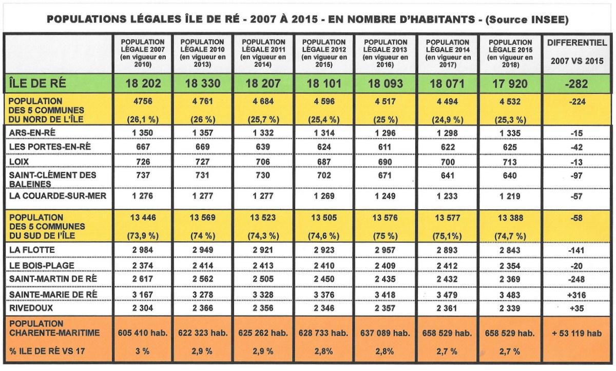 Ile de Ré - Evolution des populations légales 2007-2015