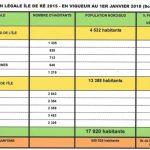 Population légale Insee Ile de Ré : 17 920 habitants