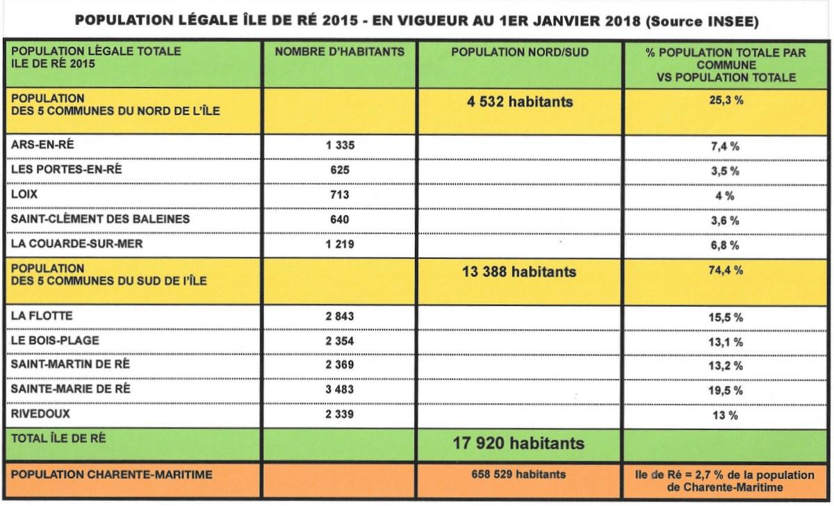 Ile de Ré - Population légale 2015 en vigueur au 1er janvier 2018