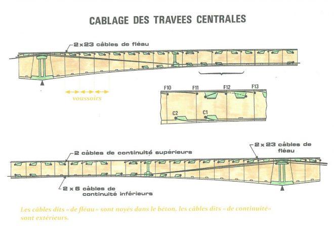 Pont de l'île de Ré - Shéma câbles - Livre D. Canard