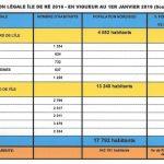 Ile de Ré = 17 792 habitants. Population Insee, en vigueur en 2019