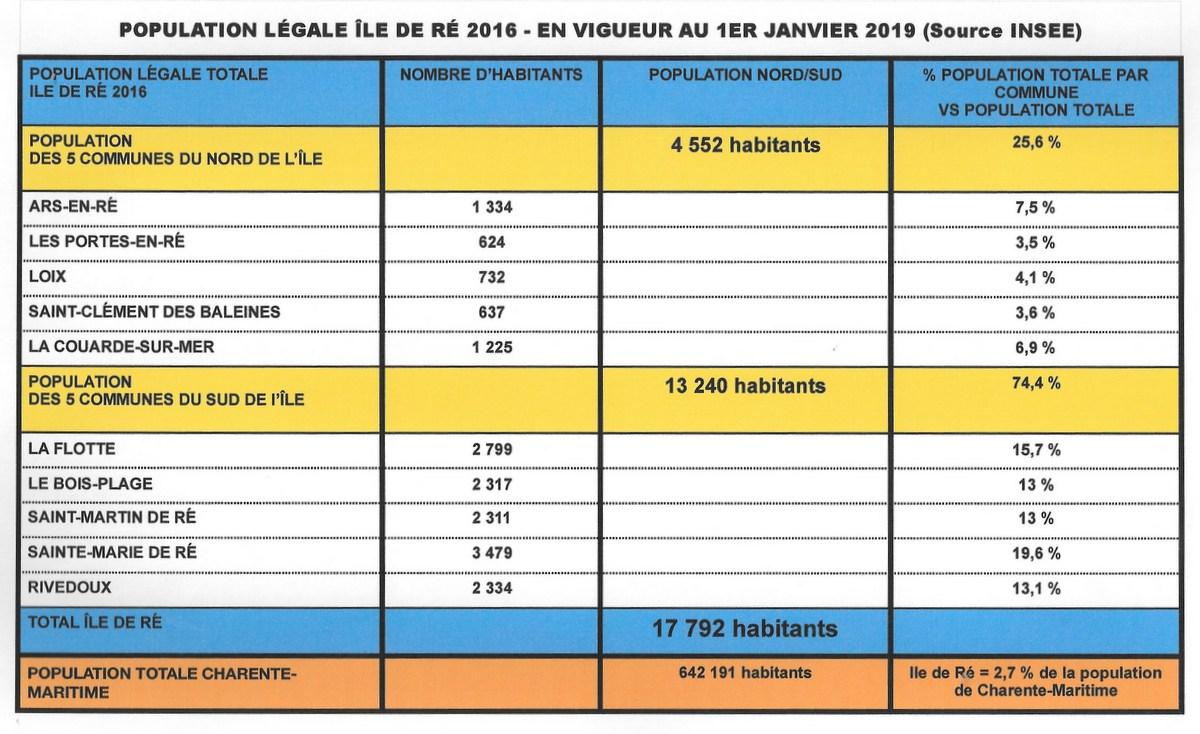Ile de ré - Population légale 2016, en vigueur en 2019
