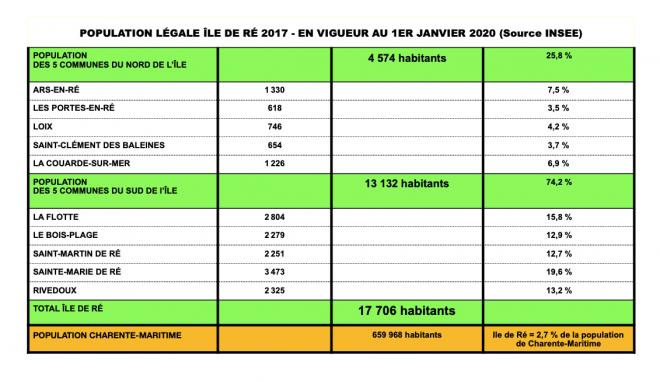 Population légale Ile de Ré 2017 - en vigueur au 1er janvier 2020