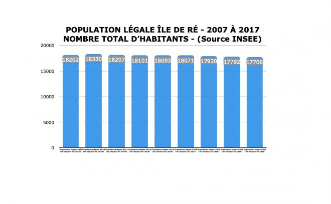 Ile de Ré - Evolution des populations légales