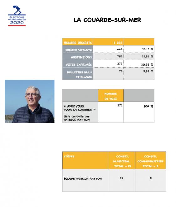 Elections municipales 2020 - La Couarde