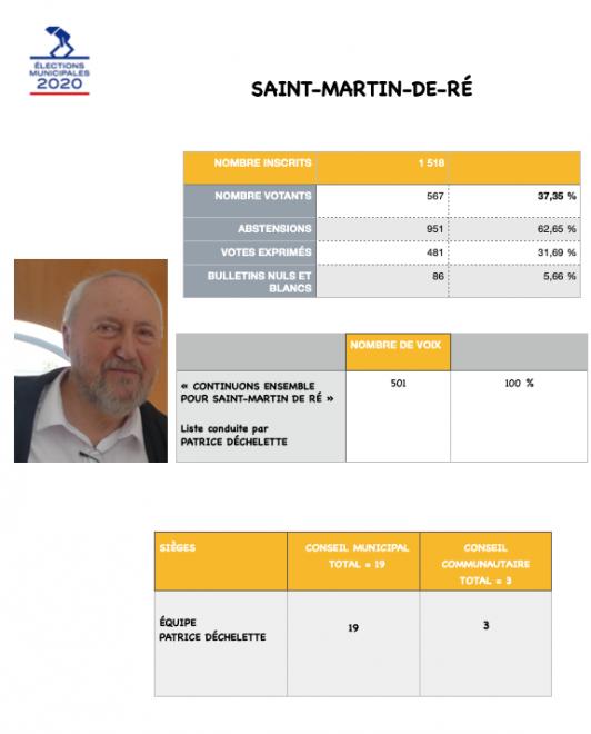 Elections municipales 2020 - Saint-Martin de Ré