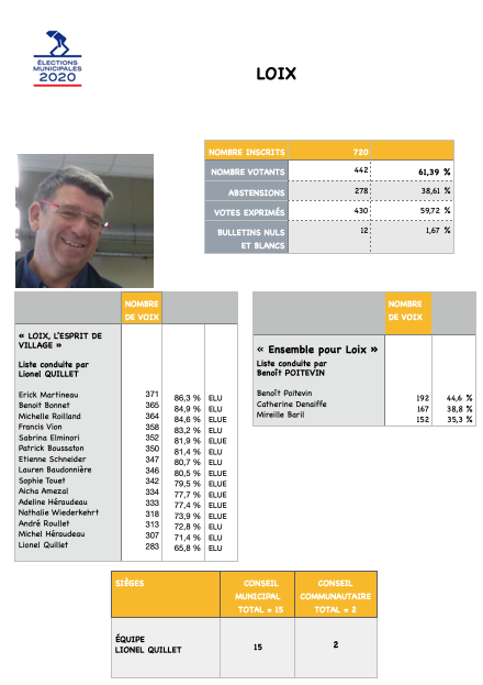 Elections municipales 2020 - Loix