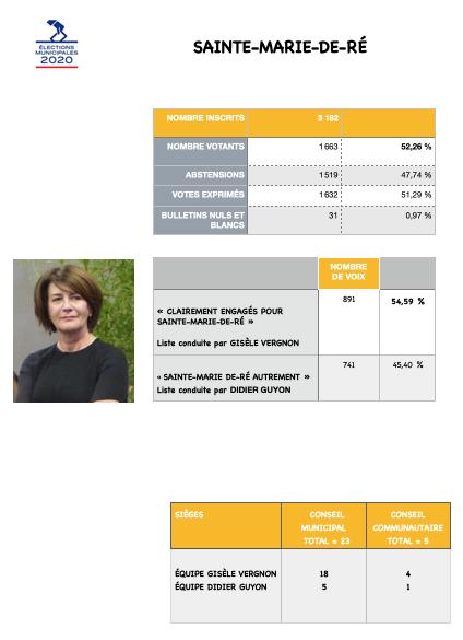 Elections municipales 2020 - Sainte-Marie de Ré