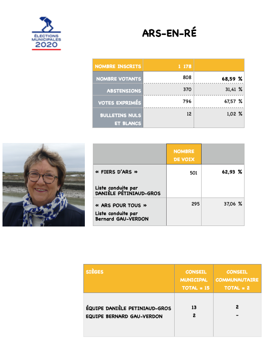 Elections municipales 2020 - Ars-en-Ré