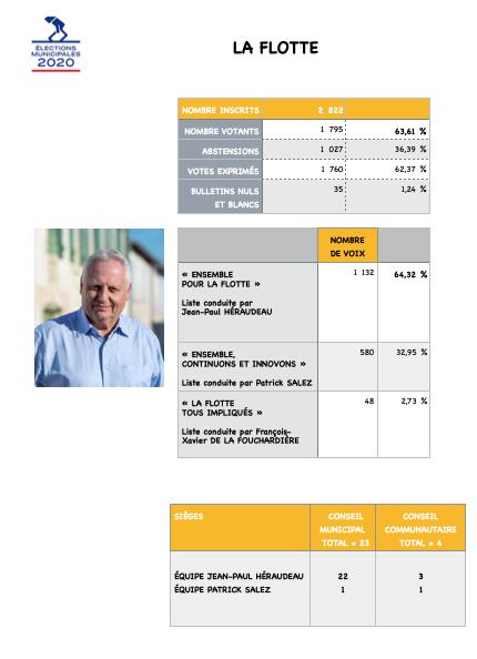 Elections municipales 2020 - La Flotte