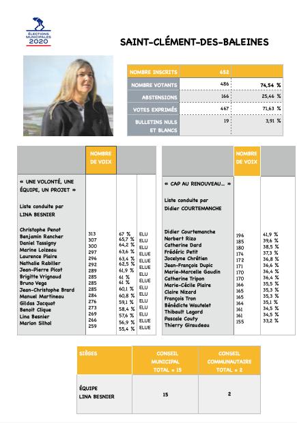Elections municipales 2020 - Saint-Clément des Baleines