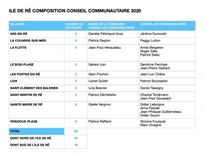 Ile de Ré - Composition conseil communautaire 2020