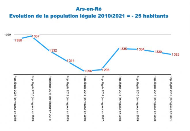 Ile de Ré - Ars - Evol. population 2010-2021