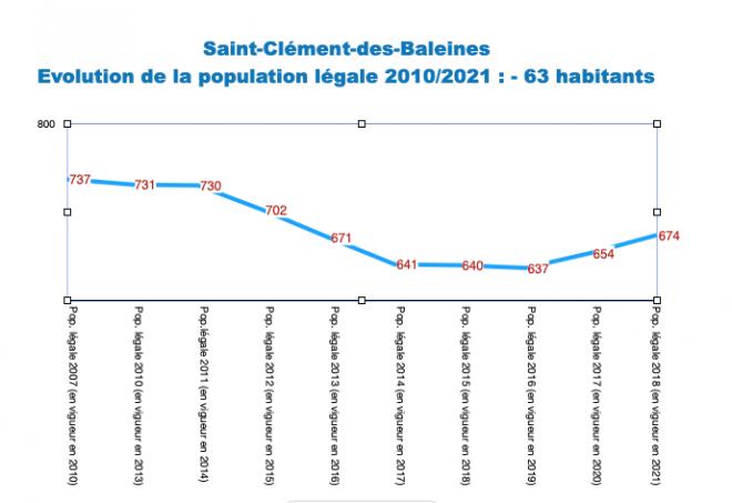 Ile de Ré - Saint-Clément - Evol. population 2010-2021
