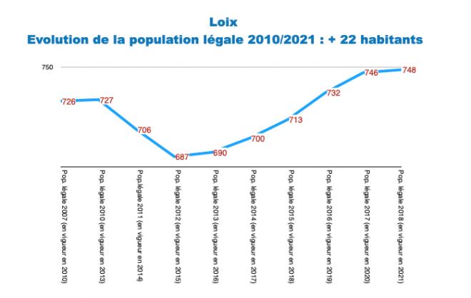 Ile de Ré - Loix - Evol. population 2010-2021