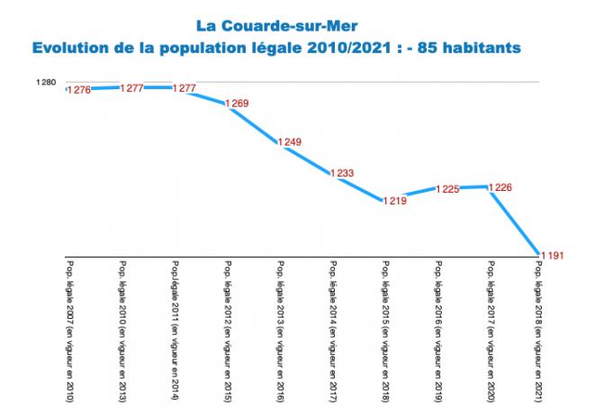 Ile de Ré - La Couarde - Evol. population 2010-2021