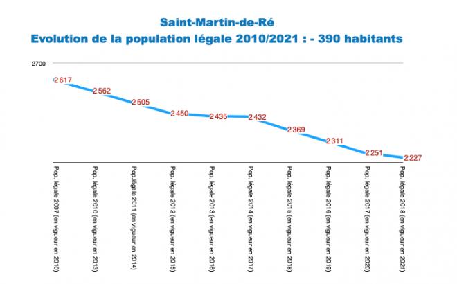Ile de Ré - Saint-Martin - Evol. population 2010-2021