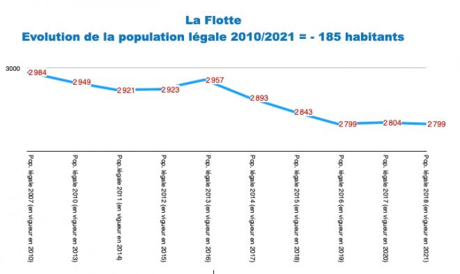 Ile de Ré - La Flotte - Evol. population 2010-2021