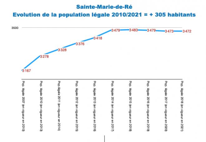 Ile de Ré - Sainte-Marie - Evol. population 2010-2021