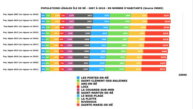 Ile de Ré - Evol. population 2010-2021