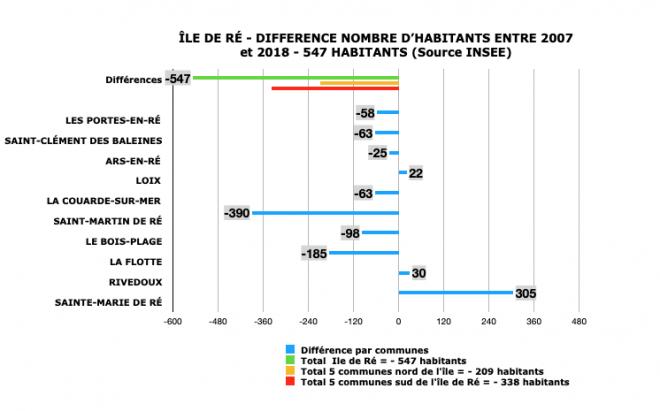 Ile de Ré - Population en vigueur en 2021 - Evolution