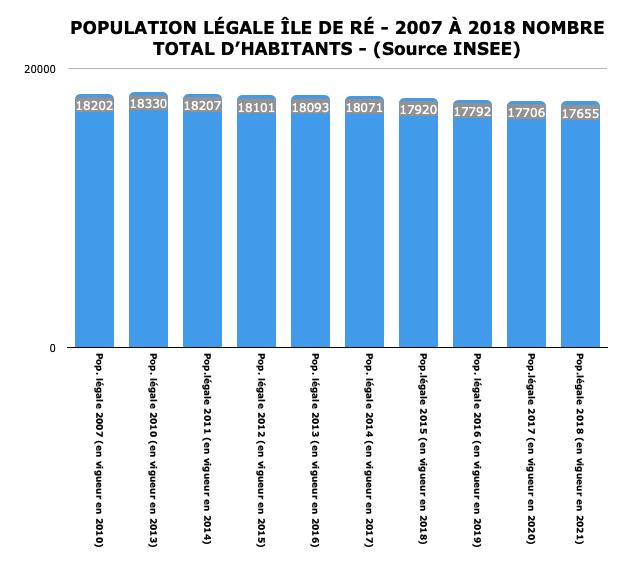 Ile de Ré - Population en vigueur en 2021