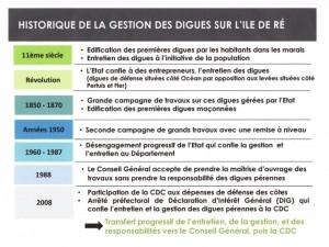 PPRL - Historique de la gestion des digues