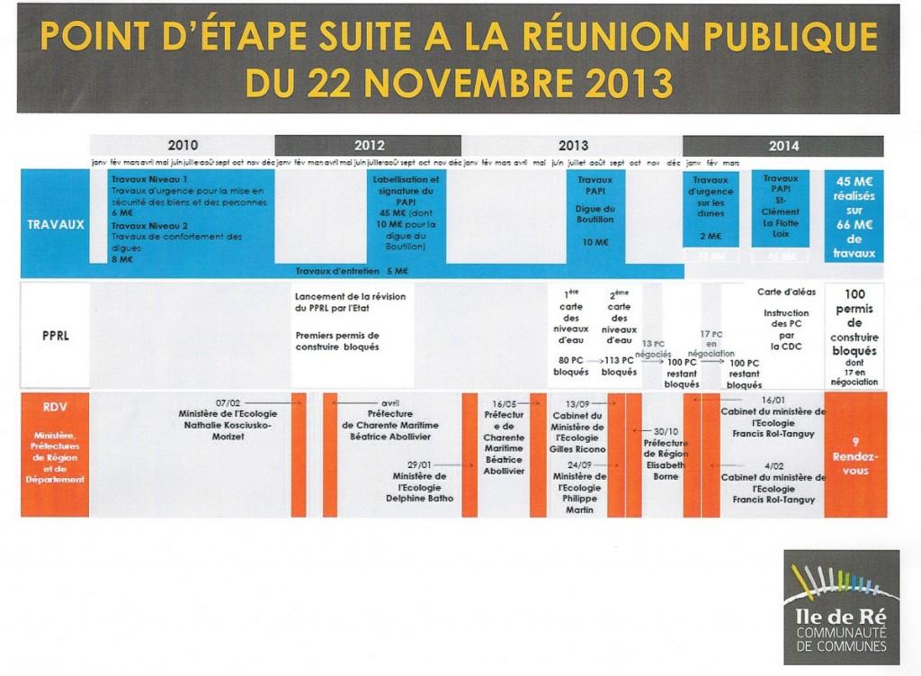 Calendrier PPRL - 31 janvier 2014