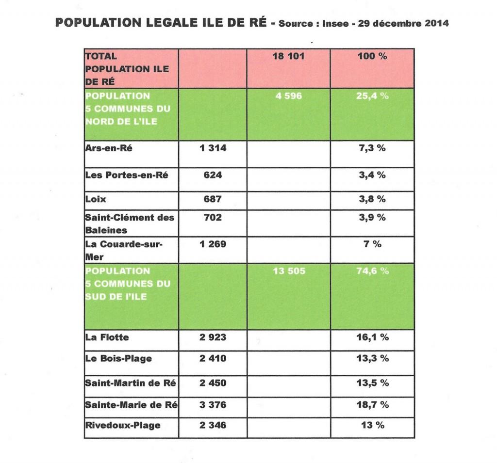 Population légale Ile de Ré - Insee décembre 2014