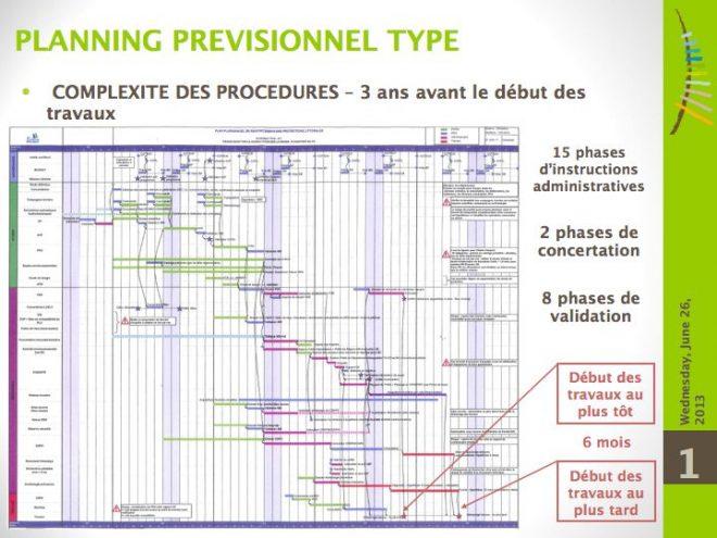 Planning des procédures des travaux de digues